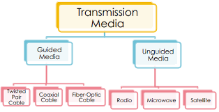 Communication Transmission Media