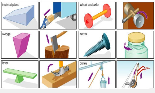 Types of Simple Machine