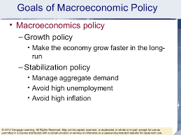 Macroeconomic Policy (Meaning and Objectives) and Money Supply (Meaning and Sources)