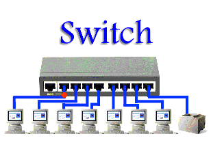 Multiplexing, Circuit Switching, Packet Switching, VC Switching, Telecommunication Switching System (Networking of Telephone Exchanges)