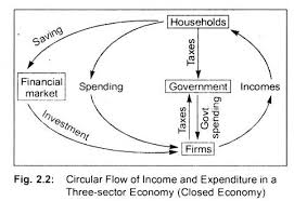Circular Flow of Income and Expenditure in Three Sector and Four Sector Economy
