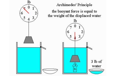 Archimedes' Principle, Principle of Flotation and Equilibrium of Floating bodies