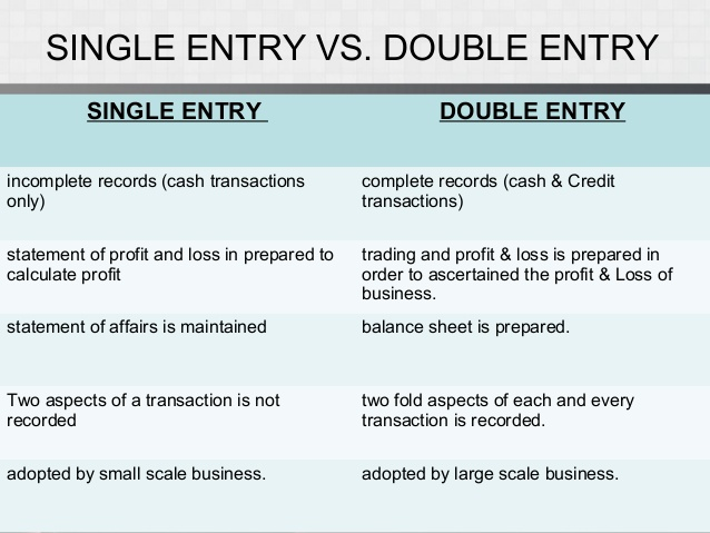 Single Entry Book Keeping System