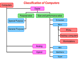Classification of computer 1