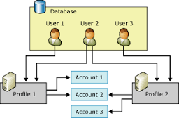 database user and user interface