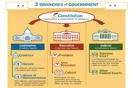 Government, Branches of Government