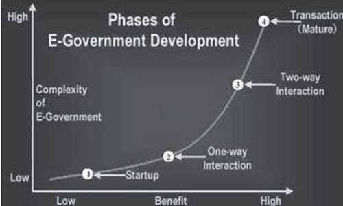 Phases and Types of E-Governance