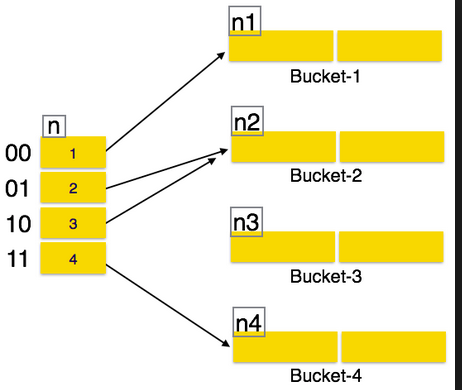 Hashing Concepts, Static and Dynamic Hashing