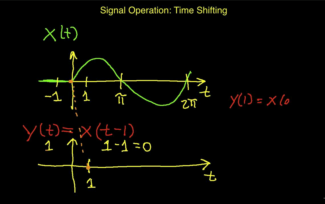 Time Dependent Properties of Signal