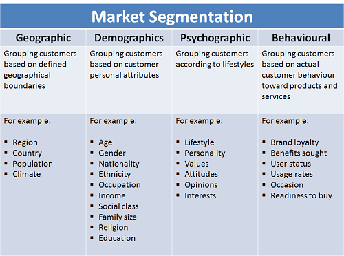 market segmentation along with objective market