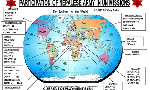 Contribution of Nepal in International Understanding