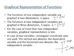 graphical representation of function