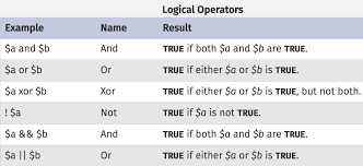 Arithematic Bitwise Relational And Logical Operators