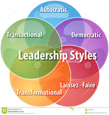 Leadership styles-Concept of Managerial Ethics