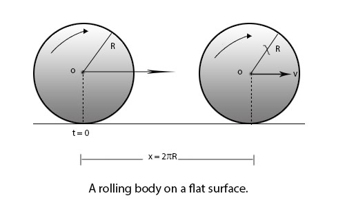 Work done by Couple, Kinetic Energy of Rotating and Rolling Body and Acceleration of Rolling Body on an Inclined Plane