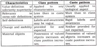 Class and Caste features