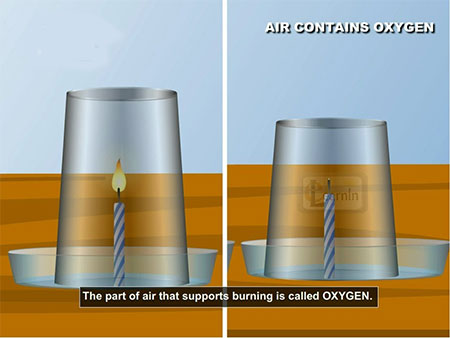 Presence of Oxygen in Air