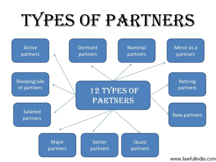 Types, Right and Duties of Partner