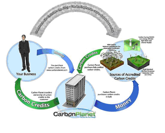 Introduction to Clean Development Mechanism (CDM) and carbon trading  Kyoto Protocol and CDM Context
