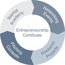 Business licenses and business permits and Provision of establishing entrepreneurs' business in Nepal