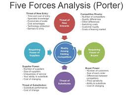 Five competitive force model