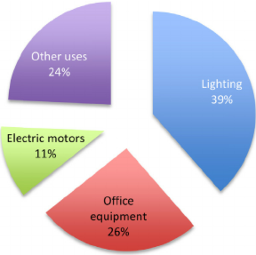 End Use of Electricity