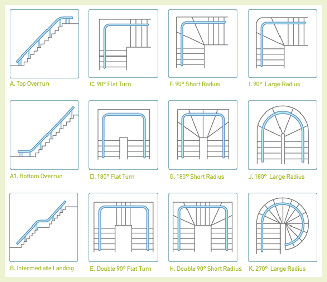 ESSENTIAL REQUIREMENTS & TYPES OF STAIR