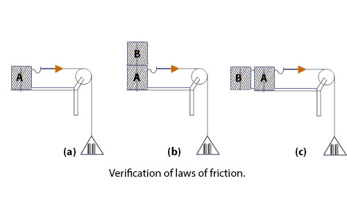 Verification of the laws of limiting Friction and Angle of Friction