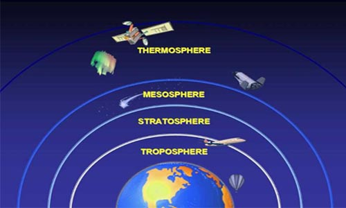 Climatic factors; Fire and Atmosphere