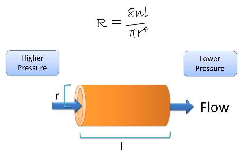 FLOW RESISTANCE EQUATION AND FACTORS INFLUENCING MANING ROUGHNESS COEFFICIENT