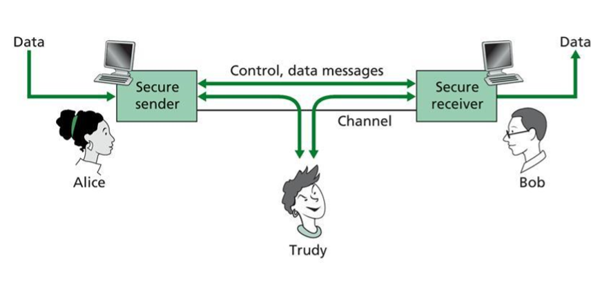 Properties of Secure Communication
