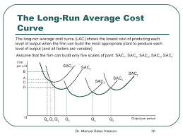 Long Run Costs and Cost curves