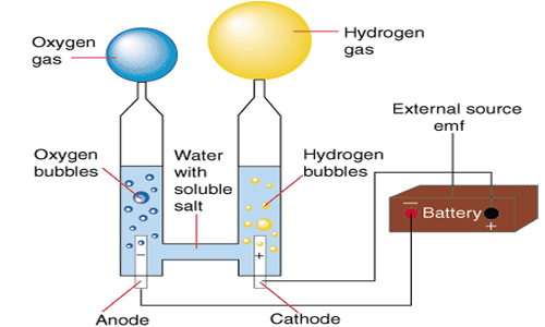 Electrolysis of Water