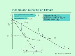 Decomposition of Price Effect Into Income and Substitution Effect
