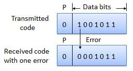 Error Detection and Corrections