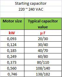 Rating and Sizing of Motor