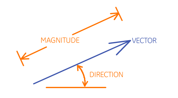 Magnitude and Direction of Vector