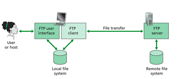 File Transfer: FTP, PuTTY, WinSCP