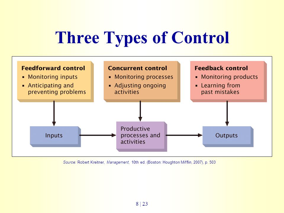 essay on types of control process How do i choose the appropriate type of control chart proper control chart selection is critical to realizing the benefits of statistical process control.