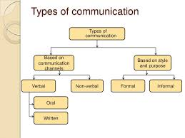 Type of Communication-Concept of Active Listening