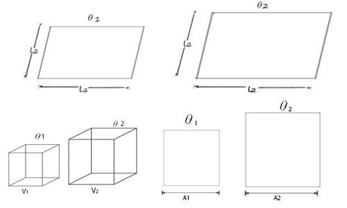 Expansion of Solids