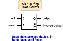 flip flop with its operations