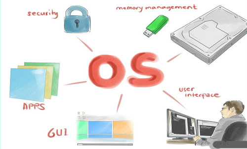 Introduction and Function of Operating System