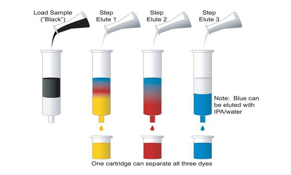 Centrifugation and Chromatography