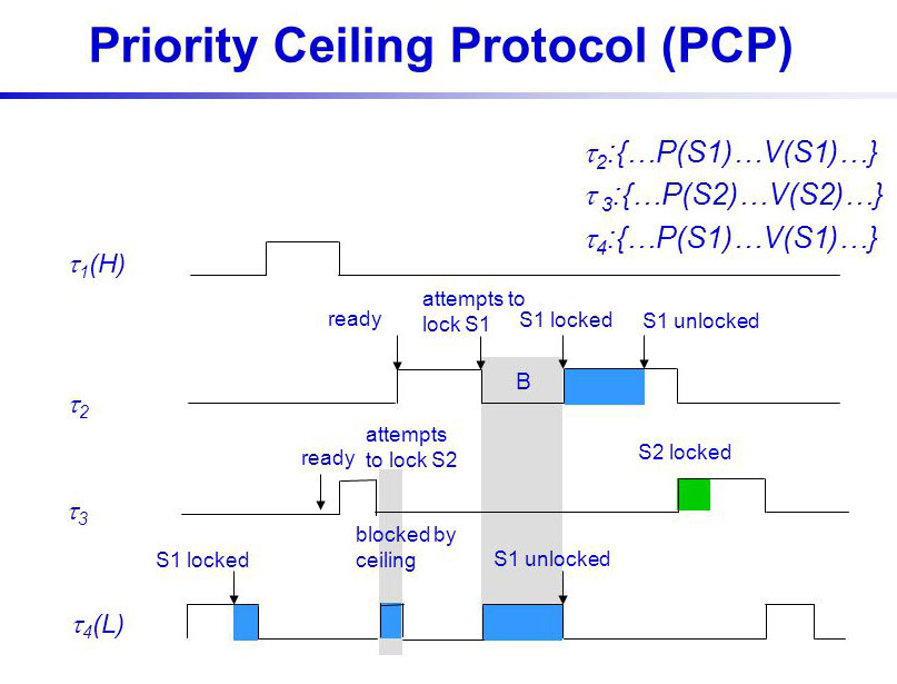 Preemption Ceiling Protocol