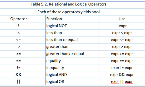 Arithmetic, Relational or Logical Expression