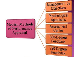 Concept, Uses and Method of Performance Appraisal