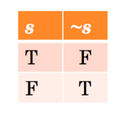 Formal Logic-Connectives, Truth Tables, Syntax, Semantics, Tautology, Validity, Well-Formed-Formula
