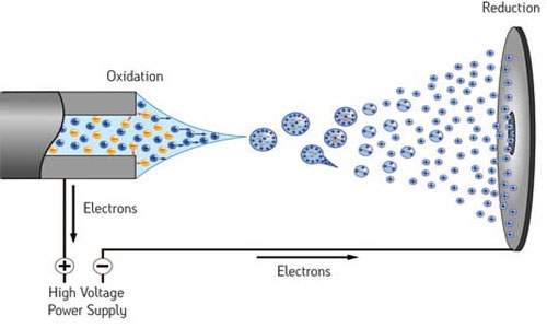 Ions and Theory of Ionization