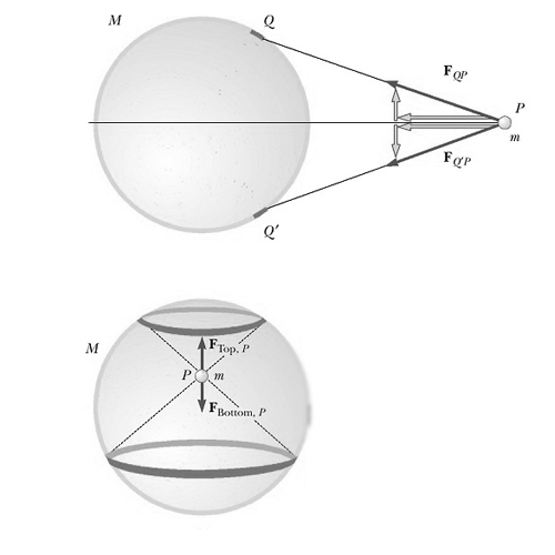 Gravitational Potential and Field Intensity Due to a Spherical Shell and a Solid Sphere